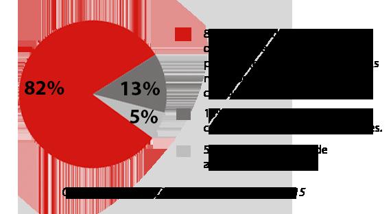grafico-distribuicao-2015-2